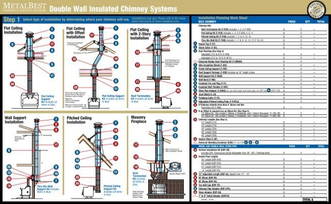 Double Wall Insulated Chimney Systems Selkirk