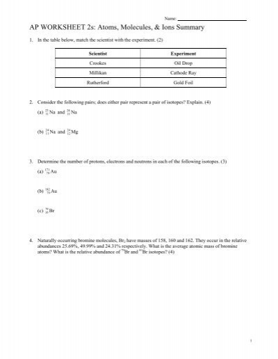 AP WORKSHEET 2s: Atoms, Molecules, & Ions Summary