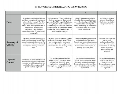 article analysis rubric Findings from the rubric analysis revealed that students appear to benefit from  the synthesis lesson the level of synthesis, however, remains low overall.