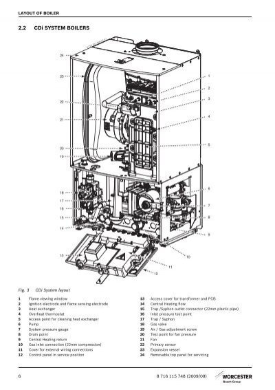 LAYOUT OF BOILER 2.2