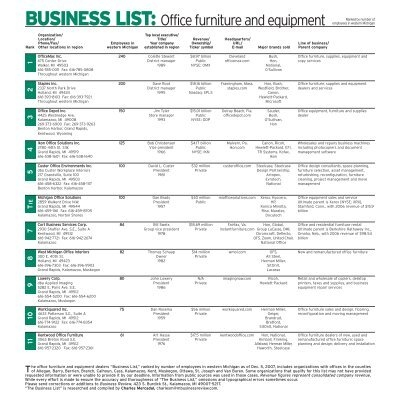 BUSINESS LIST: Office furniture and equipment - MLive.com
