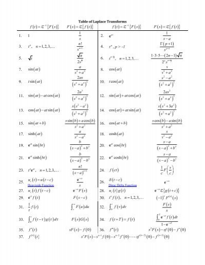 Table of Laplace Transforms - Cheat Sheet
