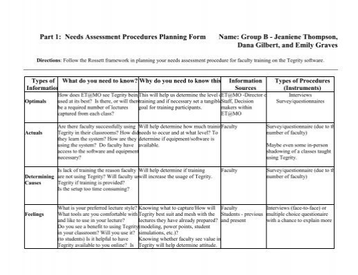 Part 1 Needs Assessment Procedures Planning Form Name Group – Needs Assessment Format