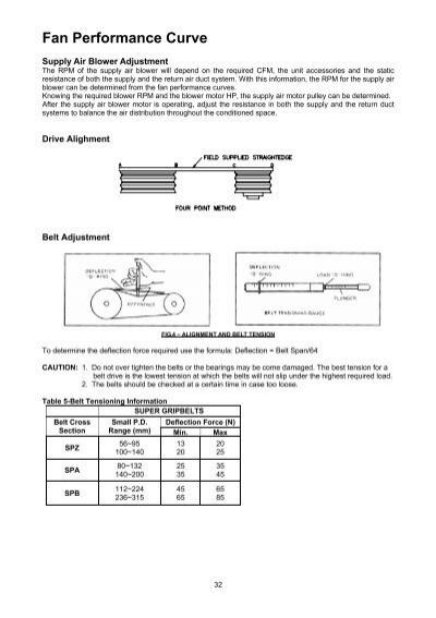 electrial parameter 60hz
