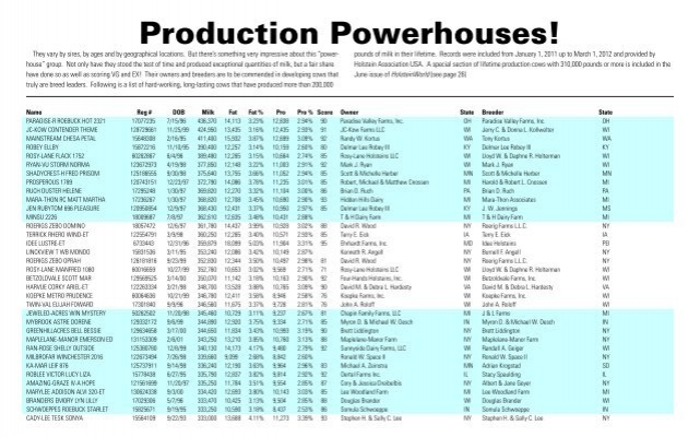 Production Powerhouses 200k Cows Holstein World Online