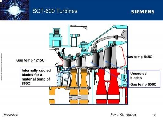 Sgt 600 Gas turbine Manual