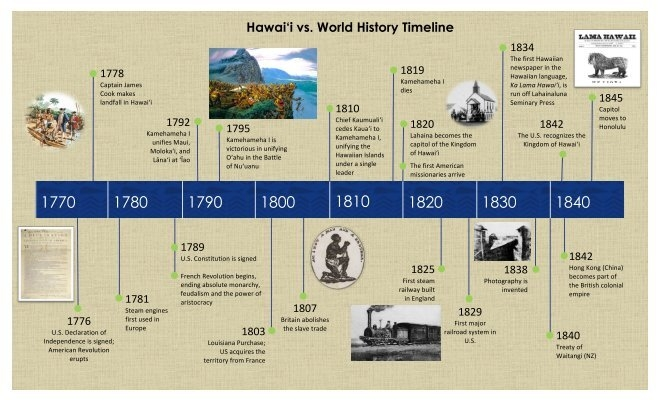 Royalbank history timeline zip code violations