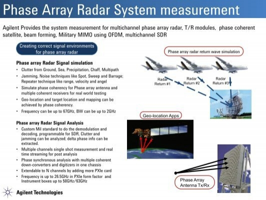 optically steered phased array radar 4 answers, and contact shuqian sun on researchgate  to further verify performance of the proposed optically-steered phased array radar.