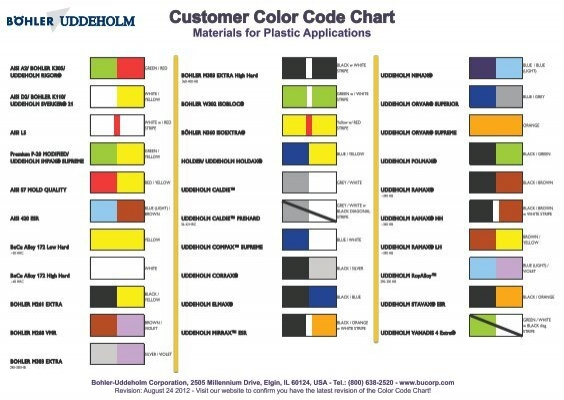 The Color Code Chart For Plastic Applications Bohler Uddeholm
