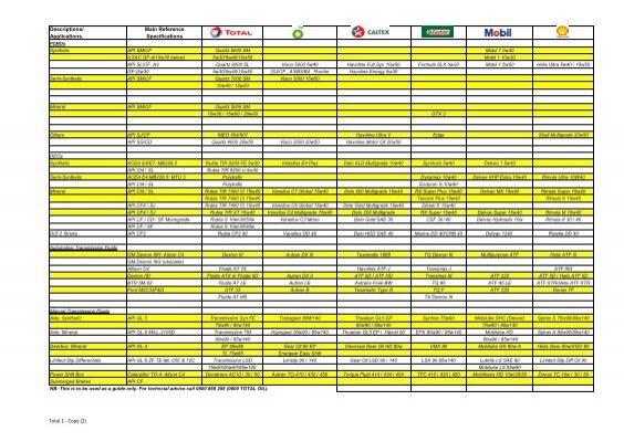 Mobil Gear Oil Cross Reference Chart - a-k-b info