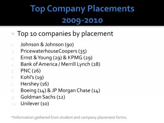 Top 10 Companies By P