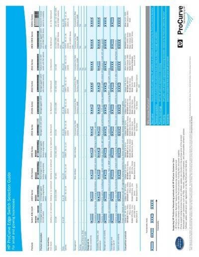 HP ProCurve Edge Switch f