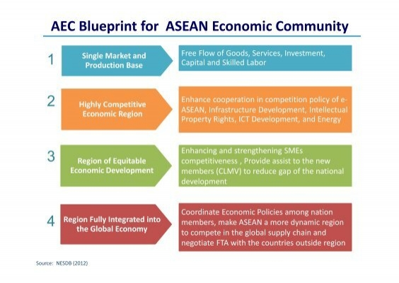 Aec blueprint for asean economic community single tnsc malvernweather Image collections