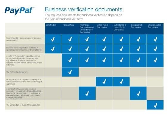 Business verification documents