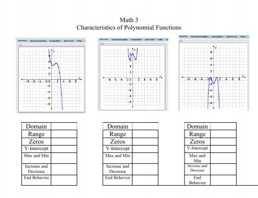Math 3 Characteristics Of Polynomial Functions Domain Ciclt