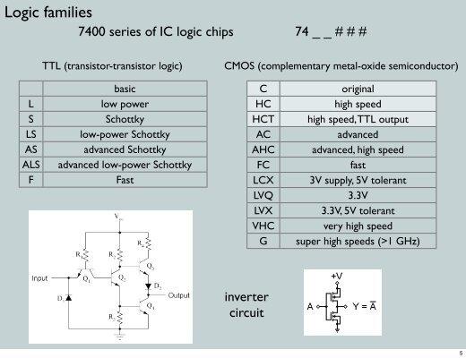 low voltage transistor transistor logic