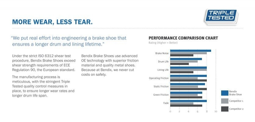 Brake Lining Comparison Chart : More wear less tear