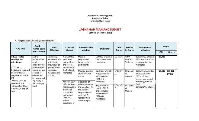 2012 GAD Plan and Budget - Jagna
