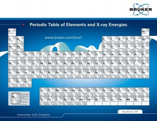 Periodic table of elements and x ray energies msitech urtaz Choice Image