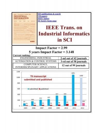 TII Impact Factors - IEEE Transactions on Industrial Informatics
