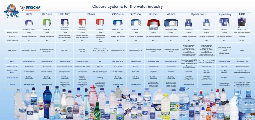 Closure systems for the water industry - Bericap