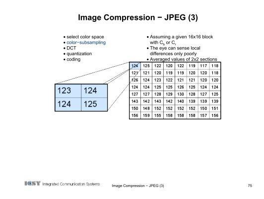 Image compression ccuart Images