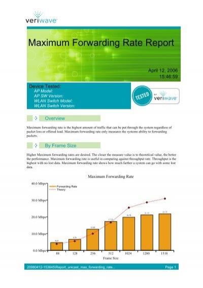Maximum Forwarding Rate Report - Ixia