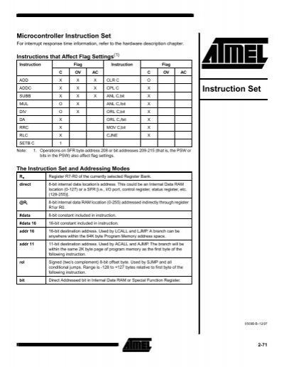 Atmel 8051 Mcu Instruction Set Keil