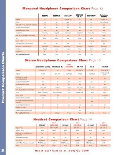 Monaural Headphone Compar
