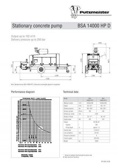 bsa 2110 hp d 2107 hp e 2024 11gb putzmeister rh yumpu com Residential Electrical Wiring Diagrams Automotive Wiring Diagrams