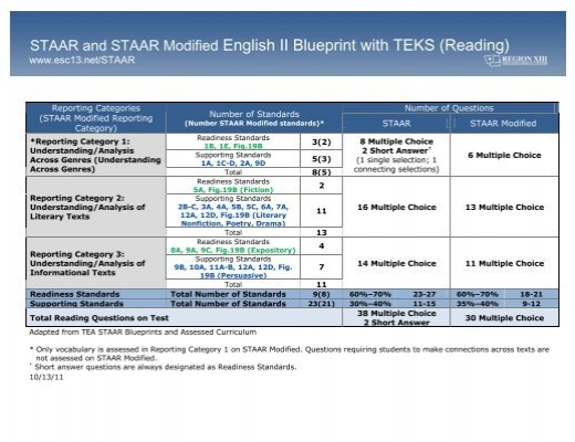 Staar and staar modified english ii blueprint with teks reading malvernweather Images