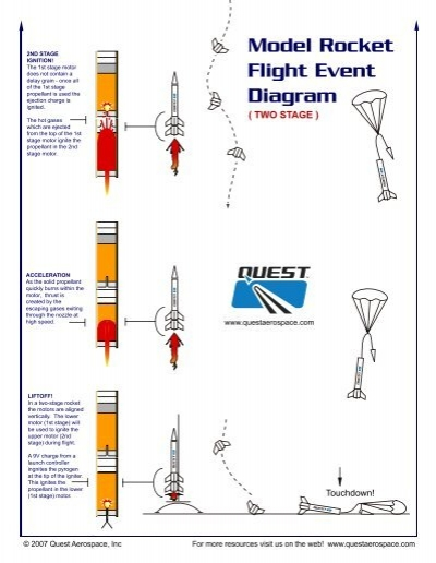 Flight events diagram two stage model rockets quest aerospace ccuart Image collections