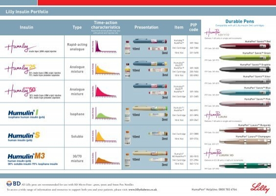 Lilly Insulin Range Chart Lillypro