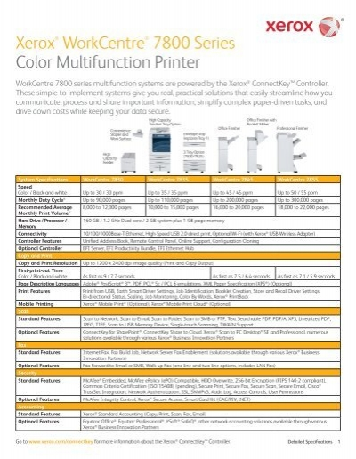 Xerox WorkCentre 7800 Series Color Multifunction Printer