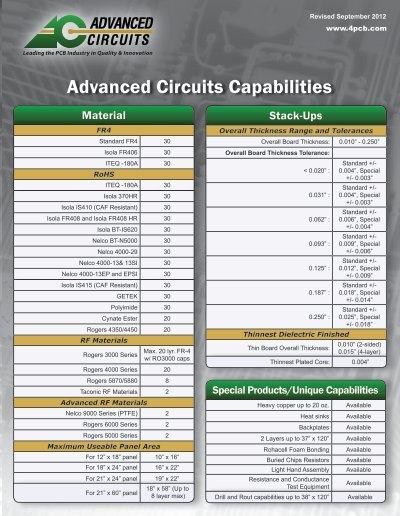 Advanced Circuits Capabilities
