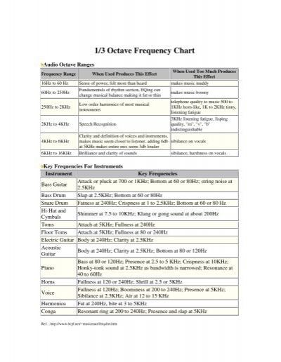 1/3 Octave Frequency Chart - Reverse-engineering info