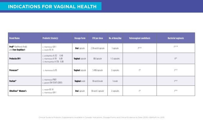 INDICATIONS FOR VAGINAL H