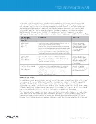 Vmware for Horizon 7 architecture