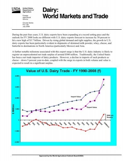 Value Of US Dairy Trade