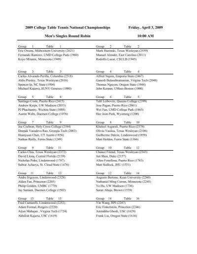 Men's Singles Round-Robin Groups - NCTTA
