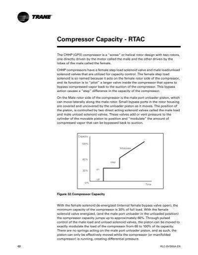 Compressor capacity ccuart Image collections