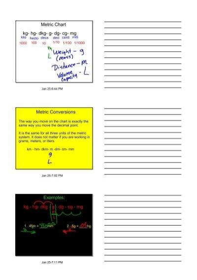 Metric Chart Kg Hg Dkg G Dg Cg Mg Metric Conversions Examples Kg