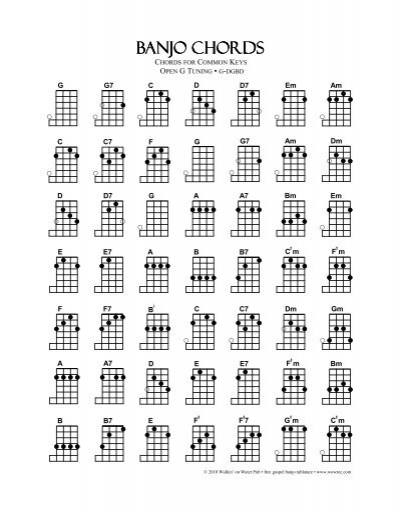 Flickriver: Photoset 'Essential Chords For Guitar, Mandolinbanjo
