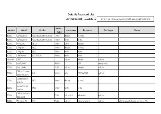 Default Password List Last updated: 10 22 2010