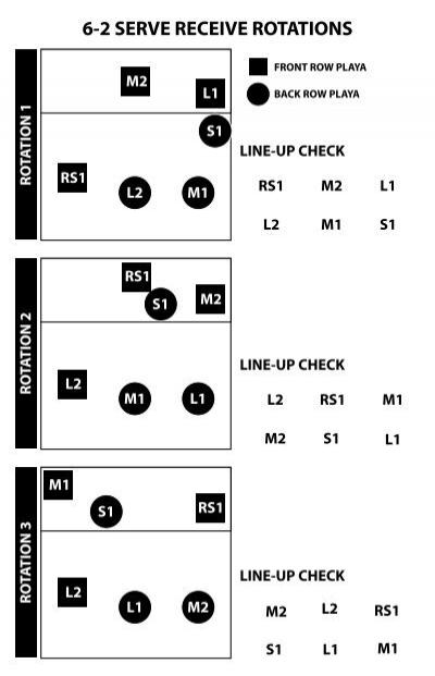 6-2 Serve Receive Rotations