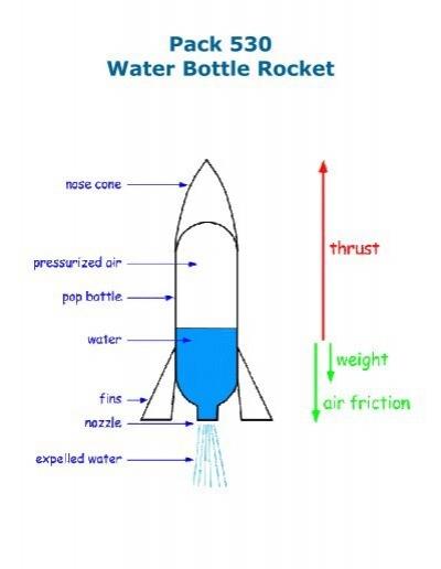 8923381 jpg rh yumpu com Bottle Rocket Best Design Ever Bottle Rocket Best Design Ever