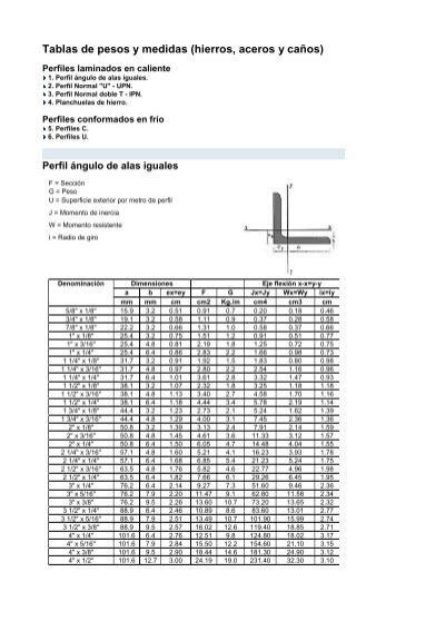 Tablas de pesos y medidas hierros aceros y ca os bul mak for Medidas perfiles pladur