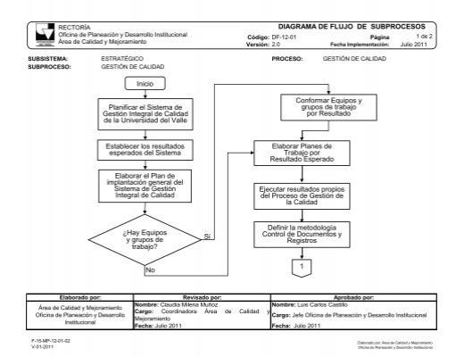 Diagrama de flujo gestin por procesos universidad del valle ccuart Images