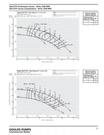 Goulds pump curves 3180