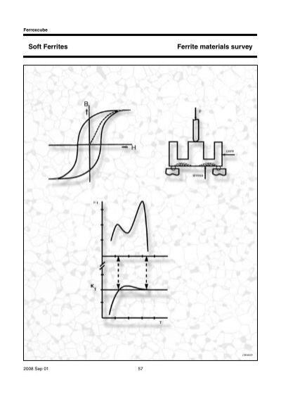 Soft Ferrites Ferrite materials survey - Ferroxcube